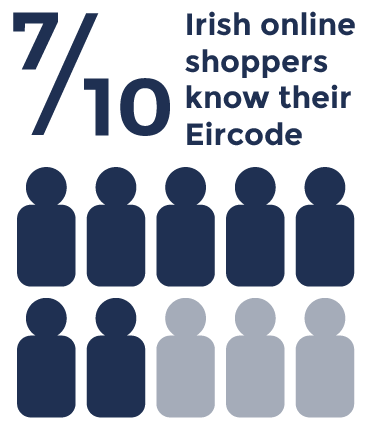 7 of out 10 Itrish online shoppers know their Eircode